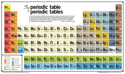 La madre de todas las tablas peridicas superada por el elemento podra considerarse que esta tabla peridica de las tablas peridicas es el culmen de todas las tablas de elementos tanto reales como imaginarios y urtaz Images